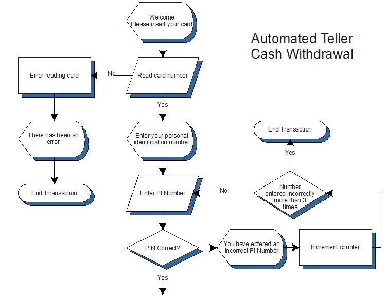 how to draw a cash flow diagram