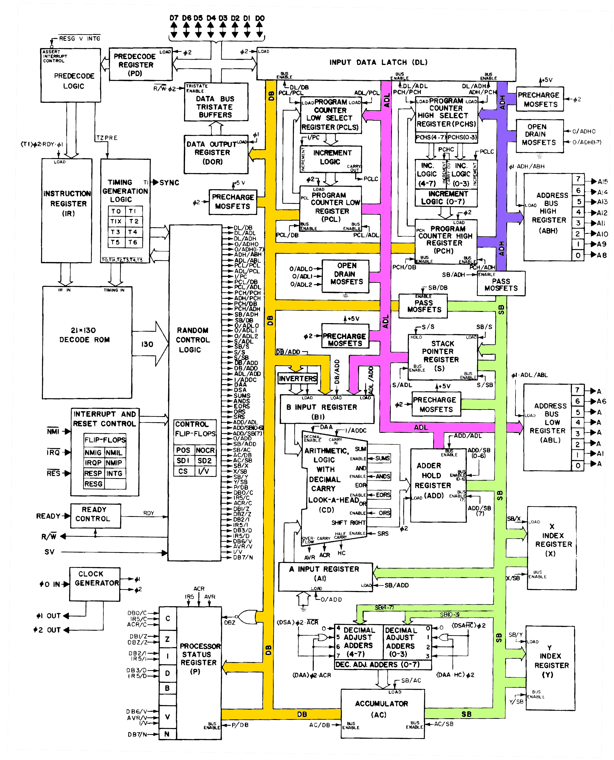 6502 diagram db sb ad 600 229 computer systems fundamentals