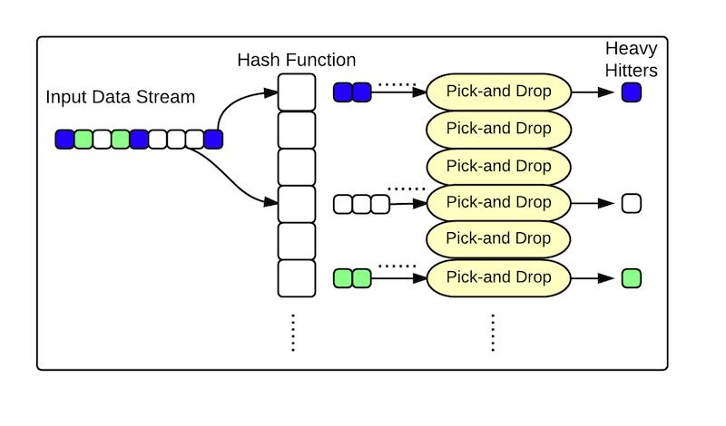 what do heavy hitter algorithms look like